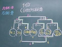 校内ロボコン 決勝T結果.JPG