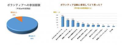ボランティア グラフ1+2.jpg